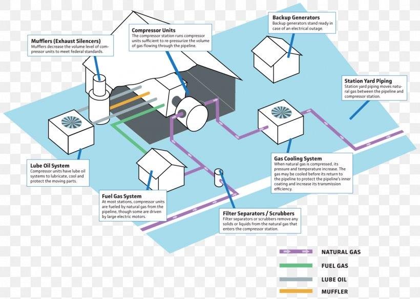 Diagram Compressor Station Natural Gas Pipeline Transportation, PNG,  1317x937px, Diagram, Compressed Natural Gas, Compressor, Compressor Station,FAVPNG.com