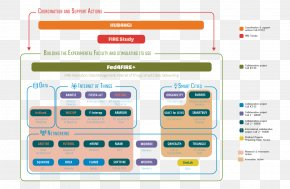 Project Diagram Information And Communications Technology Process PNG