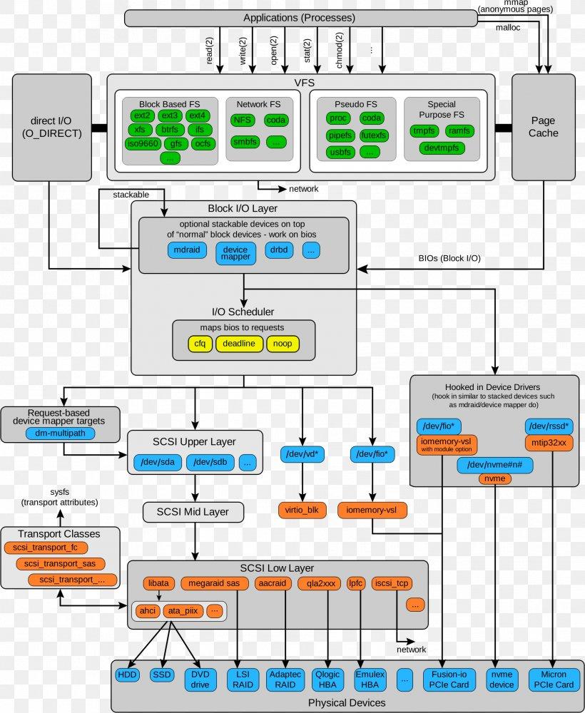 Linux Kernel Block Diagram, PNG, 1908x2329px, Linux Kernel, Area, Block, Block  Diagram, Computer Software Download FreeFAVPNG.com
