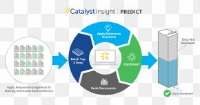 Predict - Business Process Technology Roadmap Infographic Project Management Afacere PNG