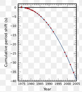 Wave - LIGO Pulsar Gravitational Wave General Relativity PNG