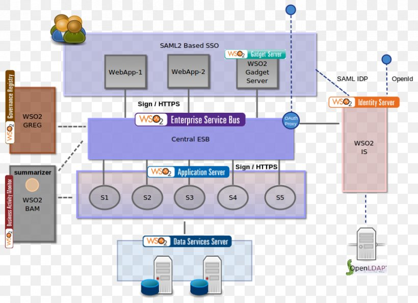 Enterprise Integration Patterns Enterprise Service Bus ... on