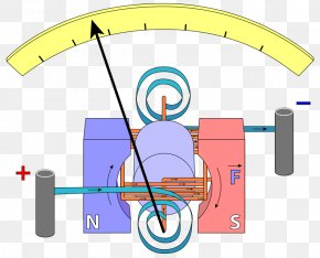 Galvanometer Voltmeter Ammeter Electromagnetic Coil Craft Magnets PNG