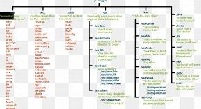 Linux - File System Directory Filesystem Hierarchy Standard Linux Unix Filesystem PNG