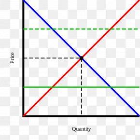 Partial Equilibrium Economic Equilibrium Supply And Demand