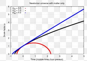 Scale - Scale Factor Accelerating Expansion Of The Universe Hubble's Law PNG