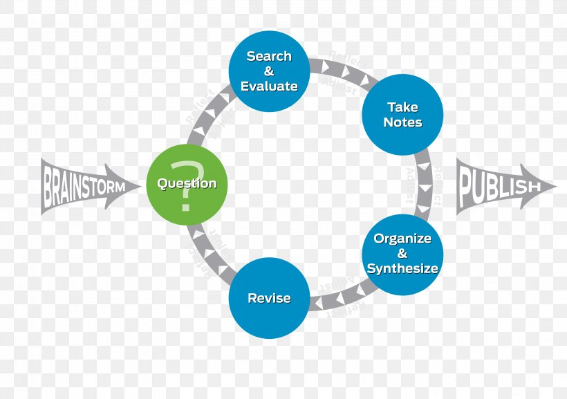 Diagram Montclair Kimberley Academy Research Curriculum Organization, PNG, 3391x2387px, Diagram, Brand, Communication, Conceptual Model, Curriculum Download Free