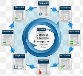 Contract Lifecycle Management Contract Management Management Contract PNG