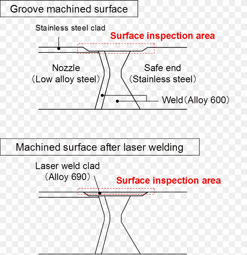 Eddy Current Testing Laser Beam Welding Inspection Weld Quality Assurance Png 946x976px Eddycurrent Testing Area Diagram