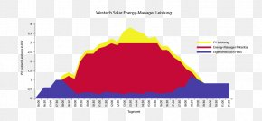 Solar Energy Diagram - Photovoltaics Solar Energy Photovoltaic System Fotonaponski Sustavi PNG