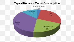 Energy Conservation - Water Footprint Water Conservation Graph Of A Function Residential Water Use In The U.S. And Canada PNG