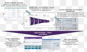 Customer Journey - Customer Experience Company Customer Value Proposition PNG