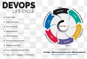 DevOps Systems Development Life Cycle Application Lifecycle Management Software Development Information Technology PNG
