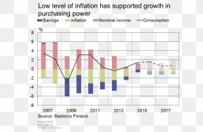 Price Inflation - Economy Of Finland Economy Of Finland Inflation Consumption PNG