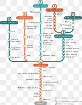 Road Map Infography Aerial View - Technology Roadmap Programmer Computer Programming Java Software Developer PNG