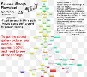 Katawa Shoujo Walkthrough - Katawa Shoujo Flowchart Education Management Information System Diagram Video Game Walkthrough PNG