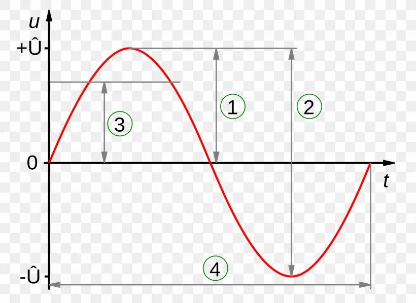 Amplitude Sine Wave Root Mean Square Voltage Waveform, PNG