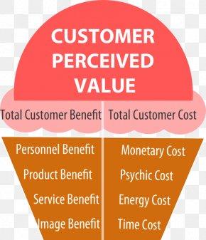 Marketing - Customer Value Proposition Marketing Customer Value Proposition PNG