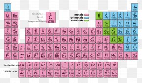 Periodic Table Of Elements - Periodic Table Chemical Element Chemistry Synthetic Element Periodic Trends PNG