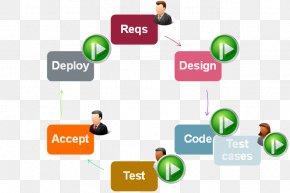 Rational Software Development Process - Business Process Automation Software Development Application Software PNG