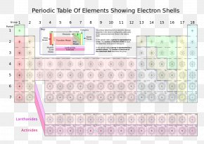 Periodic Table Electron Shell Electron Configuration Chemical Element PNG