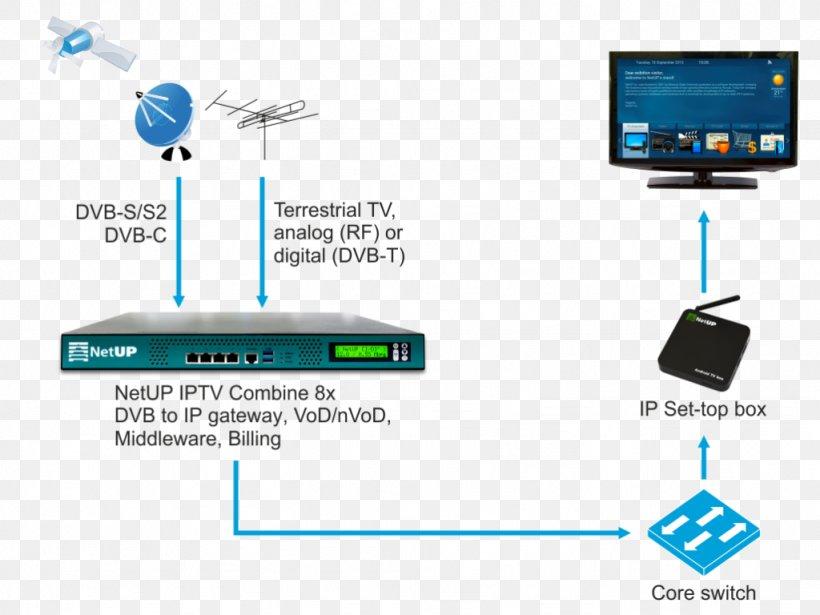 8X TÉLÉCHARGER IPTV COMBINE