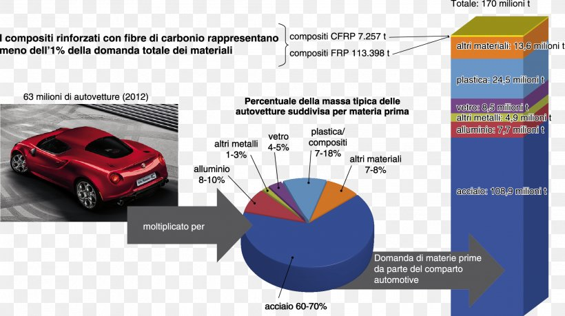 Car Composite Material Automotive Industry Steel, PNG, 2065x1158px, Car, Automotive Exterior, Automotive Industry, Brand, Carbon Fiber Reinforced Polymer Download Free