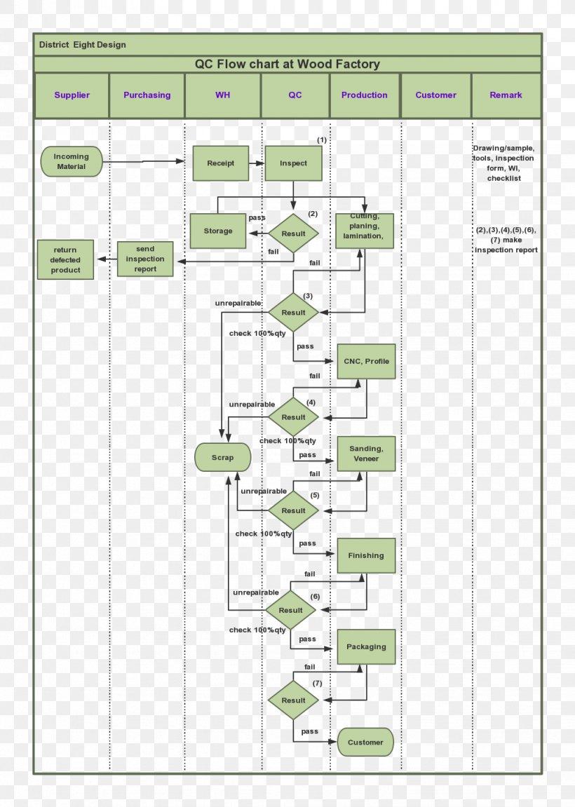 Process Flow Diagram Flowchart Quality Control  Png