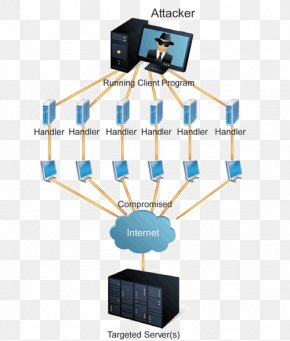 Distributed Denialofservice Attacks On Root Namese - Denial-of-service Attack Computer Servers Web Server Computer Security Cyberattack PNG