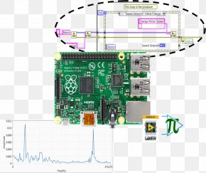 Labview Icon - Raspberry Pi LabVIEW Power Over Ethernet Wiring Diagram Category 5 Cable PNG
