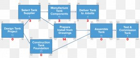 Not Simple Flow Process - Diagram Critical Path Method Project Management Project Network PNG