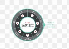 Smart City Ecosystem - Smart Tampere Sustainability Smart City Infrastructure Billiards PNG