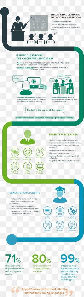 Teaching Method - Flipped Classroom Blended Learning Education Teacher PNG