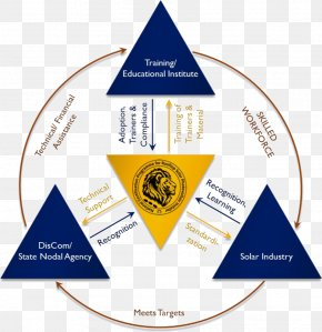 Higher National Certificate - Diagram Training And Development Skill Organization PNG