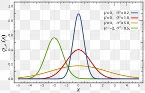 Normal Distribution Standard Score Standard Deviation