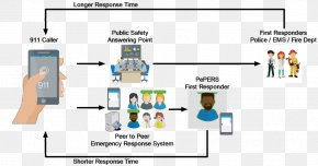 Technology - System Technology Public Safety Answering Point Innovation PNG