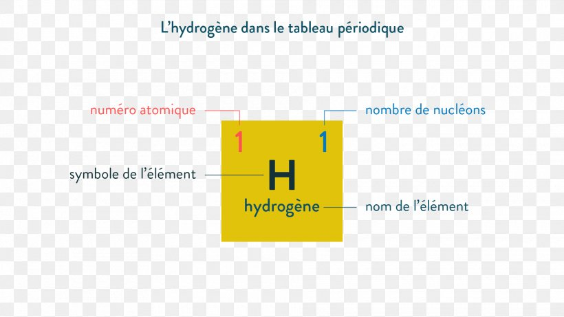 Hydrogen Atom Periodic Table Atomic Number, PNG, 1920x1080px, Hydrogen Atom, Area, Atom, Atomic Nucleus, Atomic Number Download Free