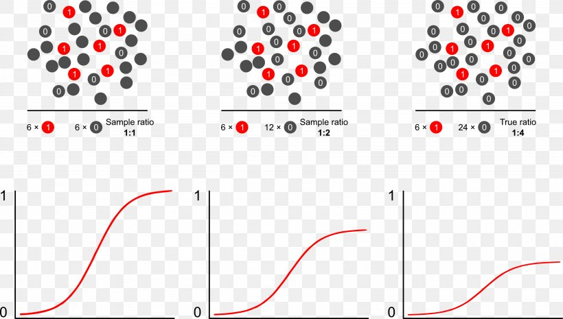 Line Point Pattern, PNG, 3278x1859px, Point, Area, Diagram, Number, Plot Download Free