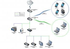 Network - Computer Network Diagram Computer Network Diagram Computer Software Home Network PNG