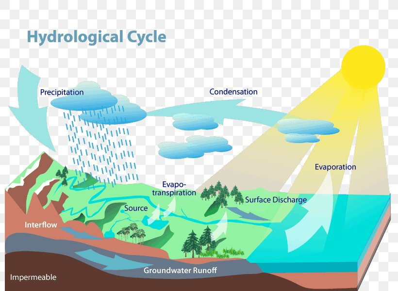 Water Resources Water Cycle Hydrology Evaporation Png