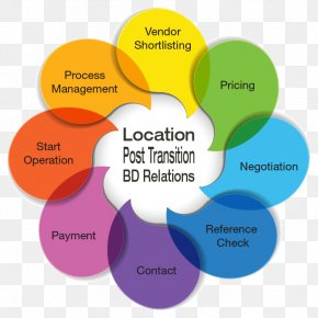 Value Proposition - Customer Value Proposition Organization Information PNG