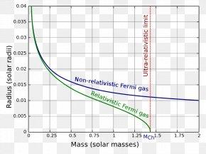 Star - Chandrasekhar Limit IK Pegasi Hertzsprung–Russell Diagram White Dwarf Star PNG