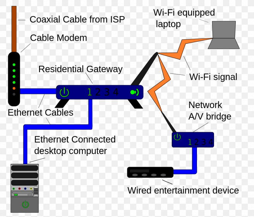 Home Network Computer Network Local Area Network Wiring Diagram Router,  PNG, 1100x944px, Home Network, Area, Brand, | Wi Fi Home Wiring Diagrams |  | FAVPNG.com