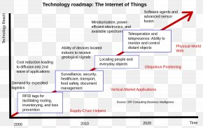 Internet Of Things - Industrial Internet Of Things: Cybermanufacturing Systems Technology Roadmap PNG