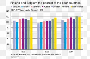 Swedishspeaking Population Of Finland - Economy Of Finland European Union Gross Domestic Product PNG