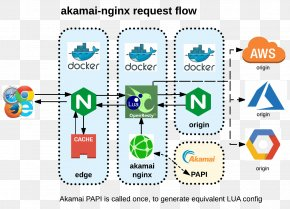 Install The Master - Nginx Content Delivery Network Akamai Technologies Proxy Server Cache PNG