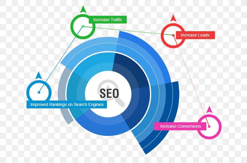 Search Engine Optimization Web Search Engine Marketing Web Design Web Page, PNG, 675x540px, Search Engine Optimization, Area, Brand, Diagram, Digital Marketing Download Free