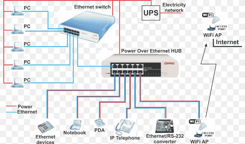 category 5 wiring diagram power over ethernet wiring diagram category 5 cable ip camera  png  power over ethernet wiring diagram