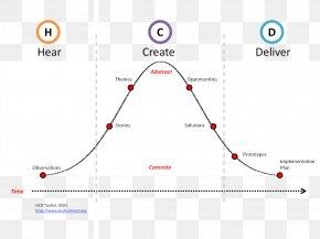 Design - User-centered Design Human-centered Design User Experience Design Thinking PNG