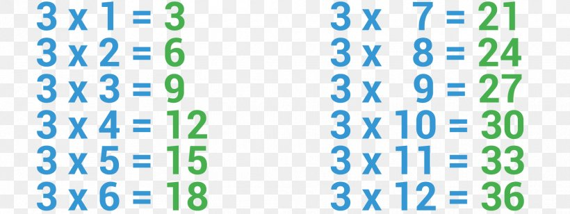 Multiplication Table Mathematics Arithmetic Png 1726x650px